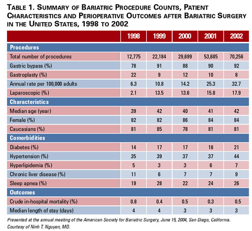 Cur Statistics On Bariatric Surgery Obesity